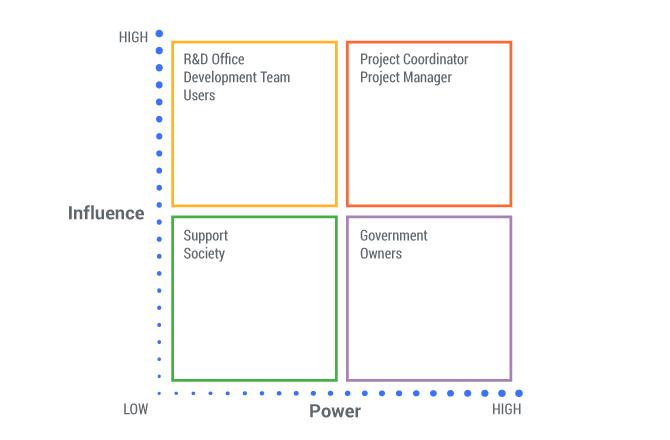 lean canvas stakeholders matrix