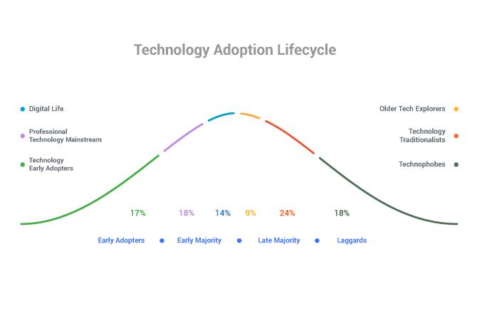 lean canvas methodology adoption